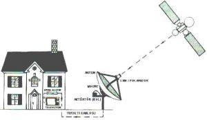 Müstakil Uydu Anten Sistemi